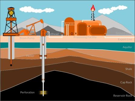 Translation Services For The Oil And Gas Industry - Language Scientific
